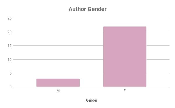 Author Gender
