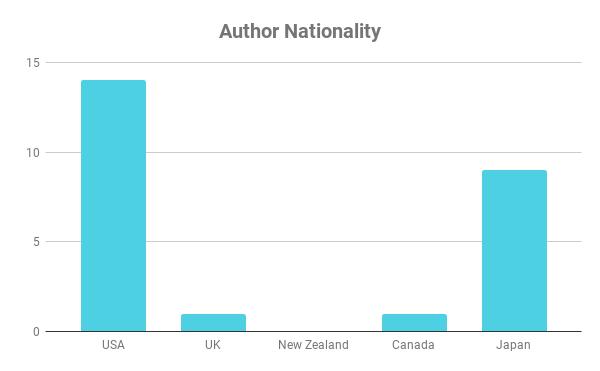 Author Nationality